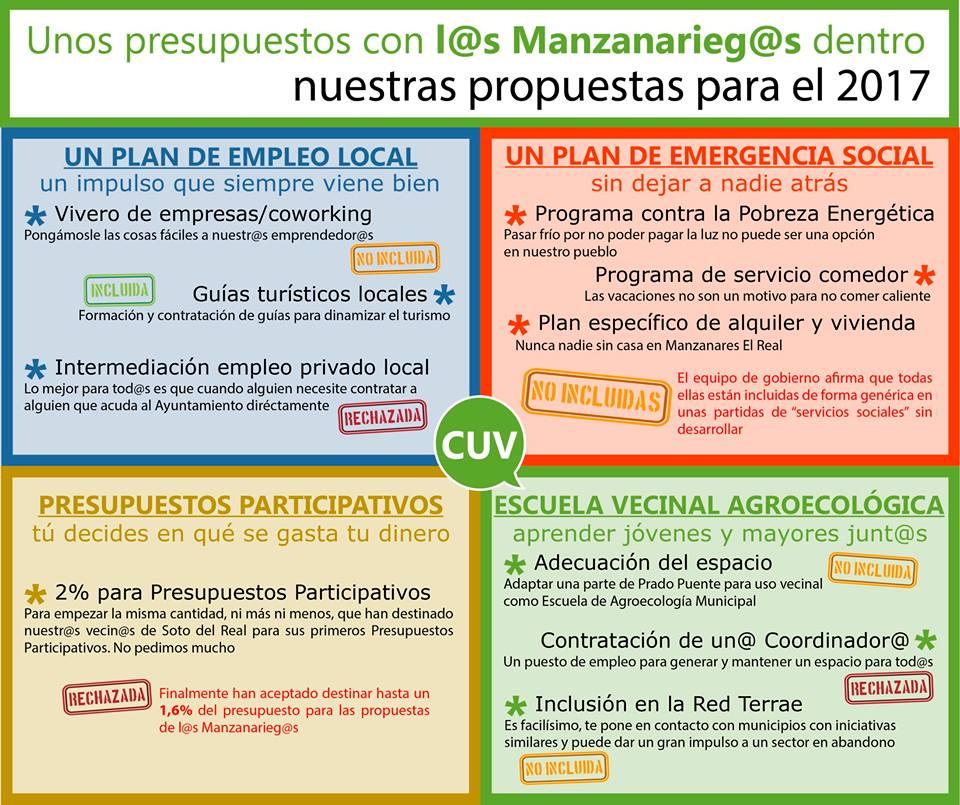 Razones para rechazar la propuesta de Presupuestos municipales del ...
